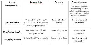 Determining Reading Fluency Achieve The Core Aligned Materials