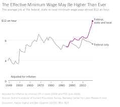 Americans Are Seeing Highest Minimum Wage In History