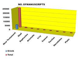 New Testament Manuscripts Chart Reliability Of The New Testament Alpha Omega Institute