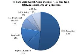 Budgeting Pie Chart Pie Chart State Budget Appropriations In Fy 2013