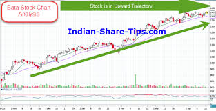 Nse Stock Chart Analysis Bata India Stock Chart Analysis Indian Stock Market Hot