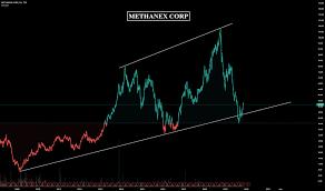 Mx Stock Price And Chart Tsx Mx Tradingview