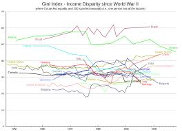 Gini Coefficient Wikipedia