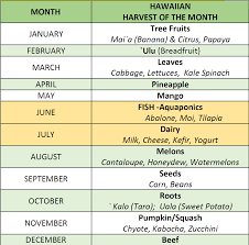 Hawaii Fishing Seasons Chart Department Of Agriculture Connecting To Hawaiian Harvests