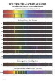 Spectrum Chart Spectrum Chart Klettmaps Com
