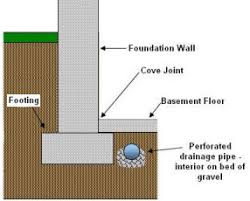basement drainage design. Basement Drainage Design