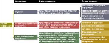 Курсовая работа Методы защиты информации в телекоммуникационных сетях Защита информации на предприятии