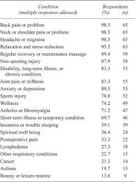 Table    Client Issues or Conditions Treated by Massage Therapists in the Last    Months   N       International Journal of Therapeutic Massage   Bodywork