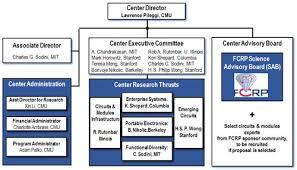 Stanford University Organizational Chart C2s2 Organizational Structure Src
