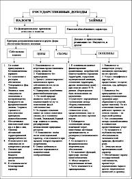 Налоги налогообложение Налоговая система России сущность  Принципиальные основы построения функциональной системы бюджетно налоговых отношений основы бюджетно налогового федерализма