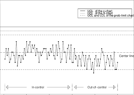 Control Charts For Data Used In Example 2 Download
