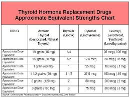 Steroid Equivalency Chart Corticosteroid Equivalency Table Narcotic Conversion Chart