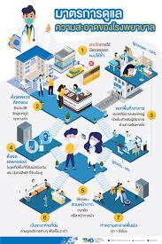 มาตรการดูแลความสะอาดและป้องกันการติดเชื้อของโรงพยาบาลในเครือ บริษัท ธนบุรี  เฮลท์แคร์ กรุ๊ป จำกัด (มหาชน) หรือ THG