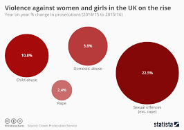 Chart Violence Against Women And Girls In The Uk On The