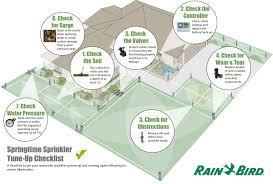 Landscape Irrigation System Design Landscape Maintenance Infographic Google Search Bmp