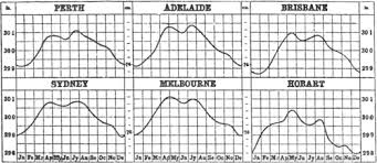 Barometric Pressure Trend Chart The Climate And Weather Of Australia Wikisource The Free