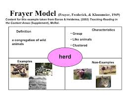 Frayer Model Examples Vocabulary Frayer Model Non Examples Under Fontanacountryinn Com