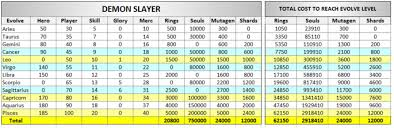Lords Mobile Monster Hunt Hero Chart Gear And Talents