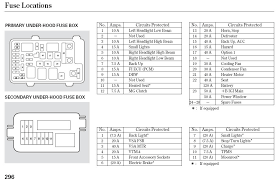 similiar 2005 honda fuse box diagram keywords throughout 2006 2003 honda accord fuse box layout at 2005 Honda Accord Hood Fuse Box