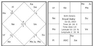 Royal Baby Birth Chart Royal Baby Kundli Horoscope By