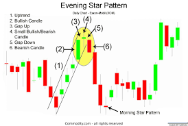 Evening Star Candlestick Formation At The Top Of An Uptrend