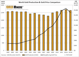 Gold Supply Chart Kitco Commentary