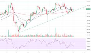 Godfryphlp Stock Price And Chart Nse Godfryphlp Tradingview