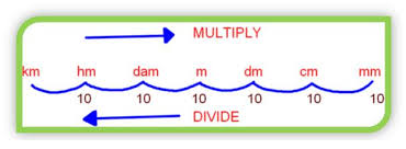 King Henry Chart Math King Henry Math Trick Decimeters To