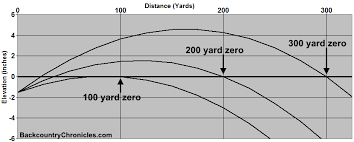 223 Ballistics Chart 50 Yards Abundant Black Hills Ballistics Chart Black Hills Ballistics
