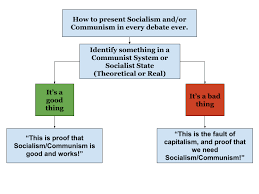 Capitalism Socialism Communism Chart The Socialist Communist Debate Flowchart Destiny