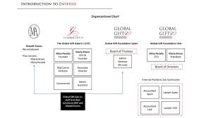 Four Seasons Organizational Chart Free Essays On Four Seasons Organizational Chart
