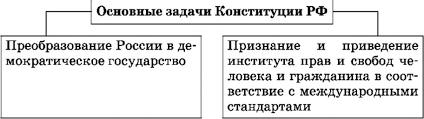 Конституция астеническая это что такое Конституция астеническая  Задачи Конституции РФ