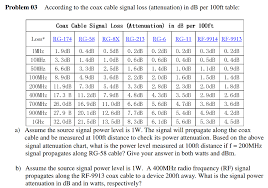 Coax Cable Loss Chart Solved According To The Coax Cable Signal Loss Attenuati