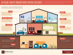 home heating solutions.  Home An Inside Look At Modern Home Heating Solutions Infographic Visually