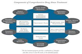 What Is Drug Addiction Treatment National Institute On