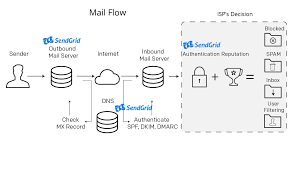 "email message flow explained   sendgrid documentation   sendgridthen it    s time for the ""smtp conversation"" to take place  smtp stands for simple mail transfer protocol  and this conversation"