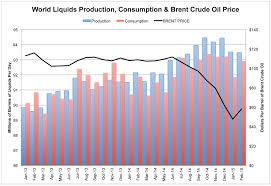 Oil Consumption Chart World Oil Demand Surges A Data Point For Price Recovery