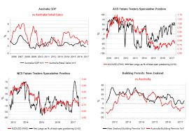 Australian Charts 2015 Data Confirms Short View On Australian Dollar Variant