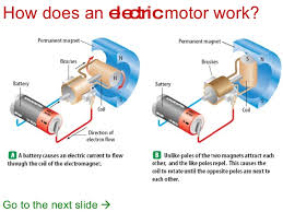 electric motor diagram for kids. Plain Motor Design Electric Motor Diagram For Kids Simple Materials  Electricity And Magnetism Basic Mzchampagneinfo