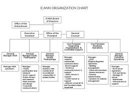 Icann Plan For Organization Of Icann Staff 22 May 2003