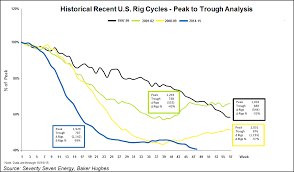 North America Rig Count Chart Two Gas Rigs Come Back But Outlook Is For More Declines