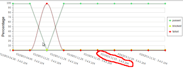 Extjs 4 Changing Legend Colour Dynamically In Linechart