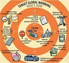 global warming problem solution model essay global warming problem s