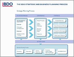 business plan ppt sample car dealership business plan template elegant business plan ppt