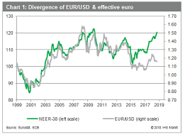 Trade Weighted Euro At Highest Level Since 2009 Ihs Markit
