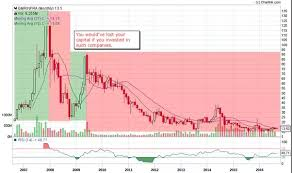 Vkj Infra Share Price Chart Why Did Most Infra Stocks Shoot Up This Week Quora