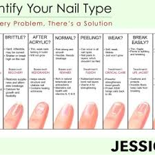 54 Abiding Nails Length Chart