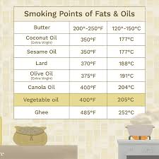 High Heat Cooking Oil Chart Smoking Points Of Cooking Fats And Oils