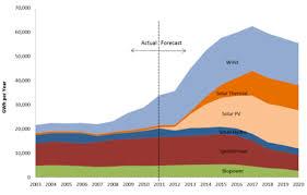 Renewable Energy Chart Renewable Energy California Biomass Energy Alliance