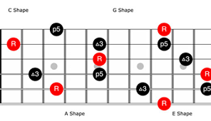 Caged System Chord Chart The Guitarists Guide To The Caged System 2013 08 01